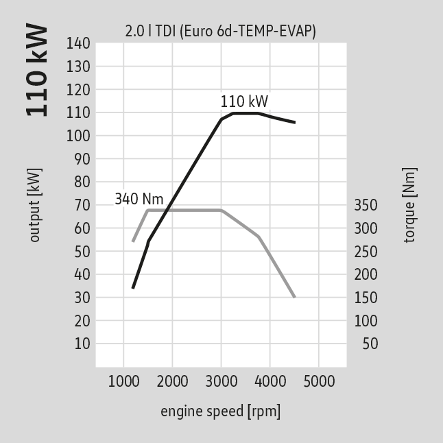 110kw 150pk motorspecificatie Volkswagen California