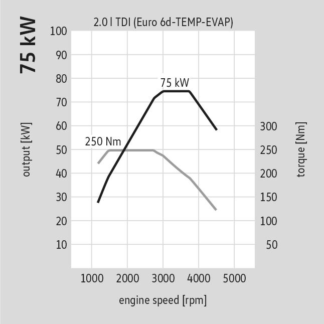 75kw 102pk motorspecificatie Volkswagen California